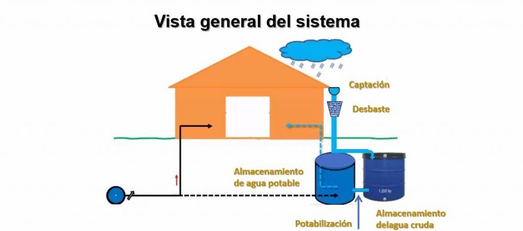 Sistema para potabilizar el agua de lluvia, una iniciativa sustentable