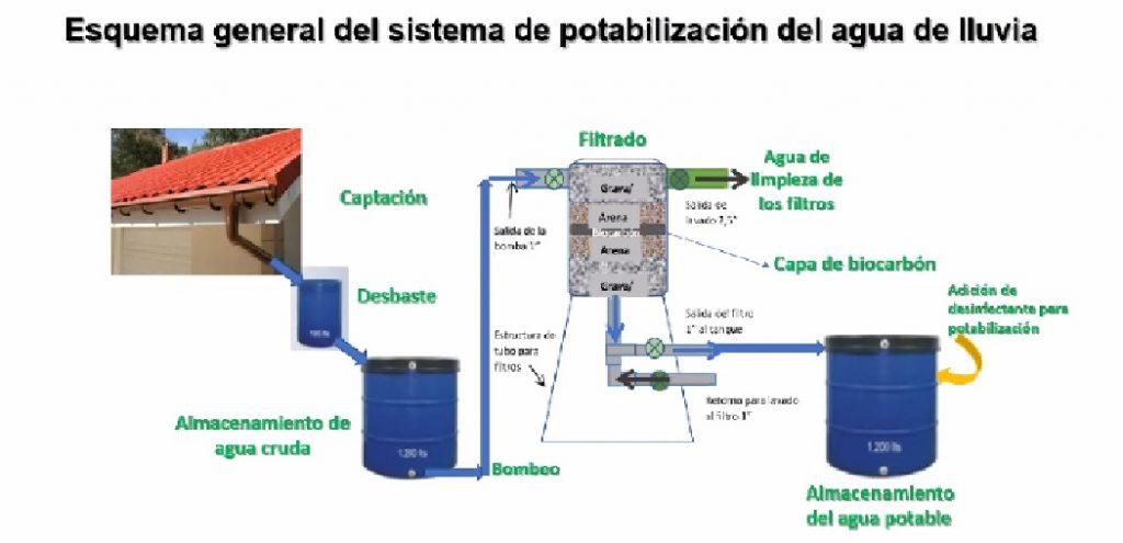 Sistema para potabilizar el agua de lluvia, iniciativas sustentables
