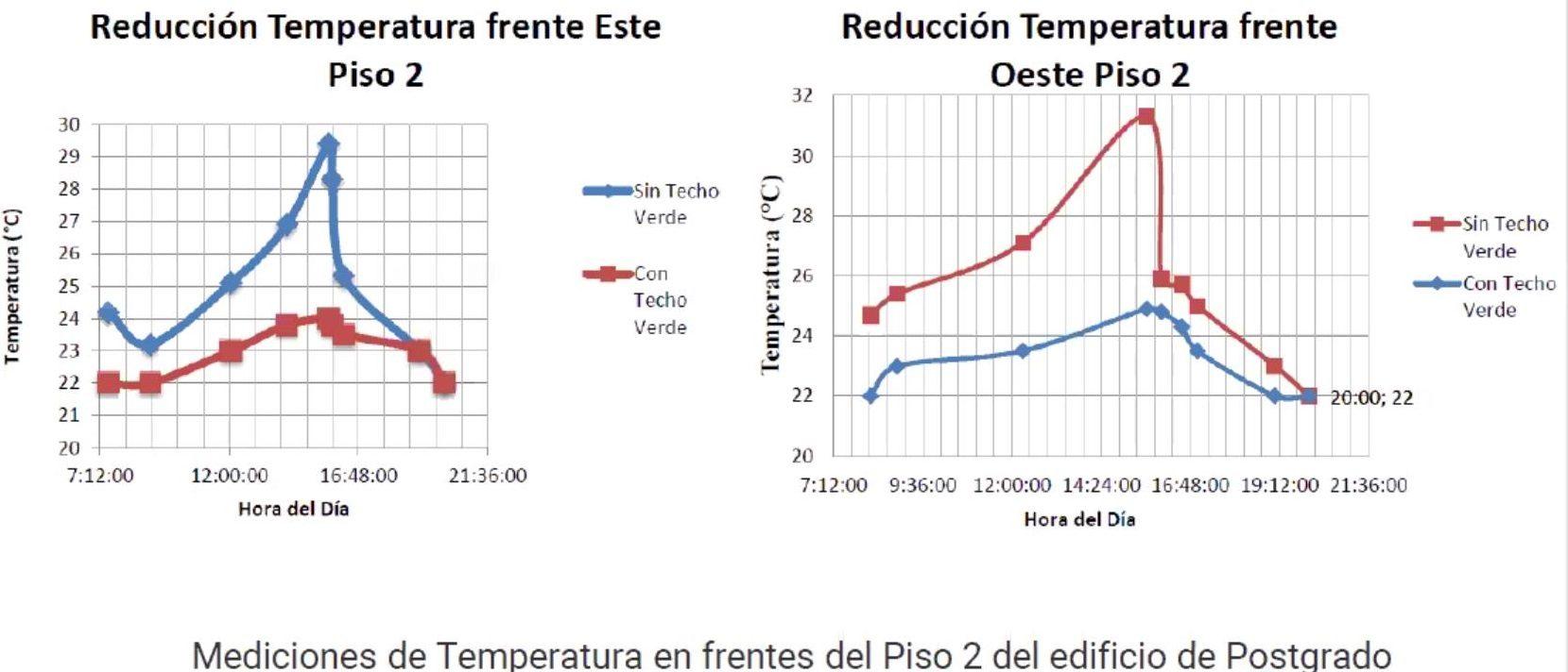 Cambio de temperatura mediante techos verdes, beneficios de iniciativas sustentables