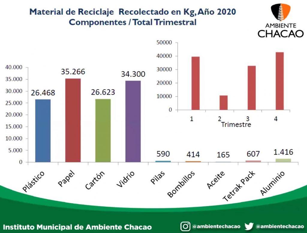 Reciclaje en Chacao en 2020. Iniciativas sustentables