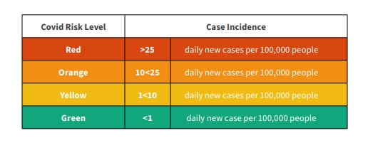 Nivel de riesgo de contagio por clases presenciales